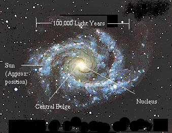 Cosmic Time Cycles - An Examination Of Cyclic Events