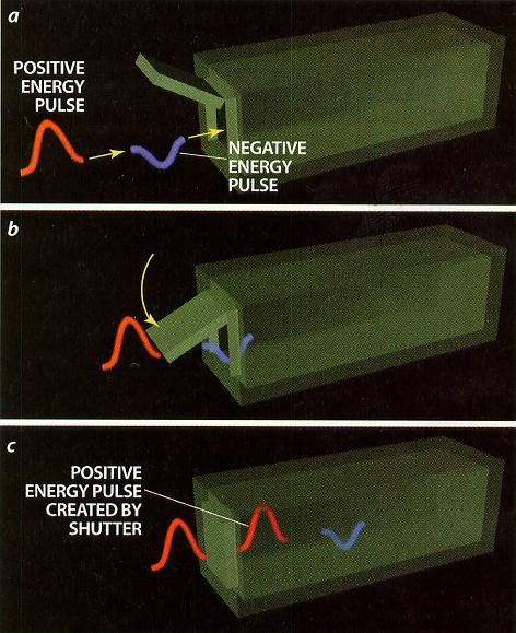 negative energy wormholes and warp drive. Black Bedroom Furniture Sets. Home Design Ideas