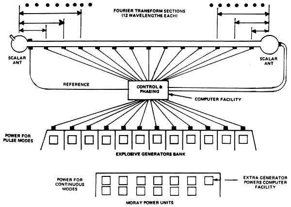 Saryshagan longitudinális hullám Complex