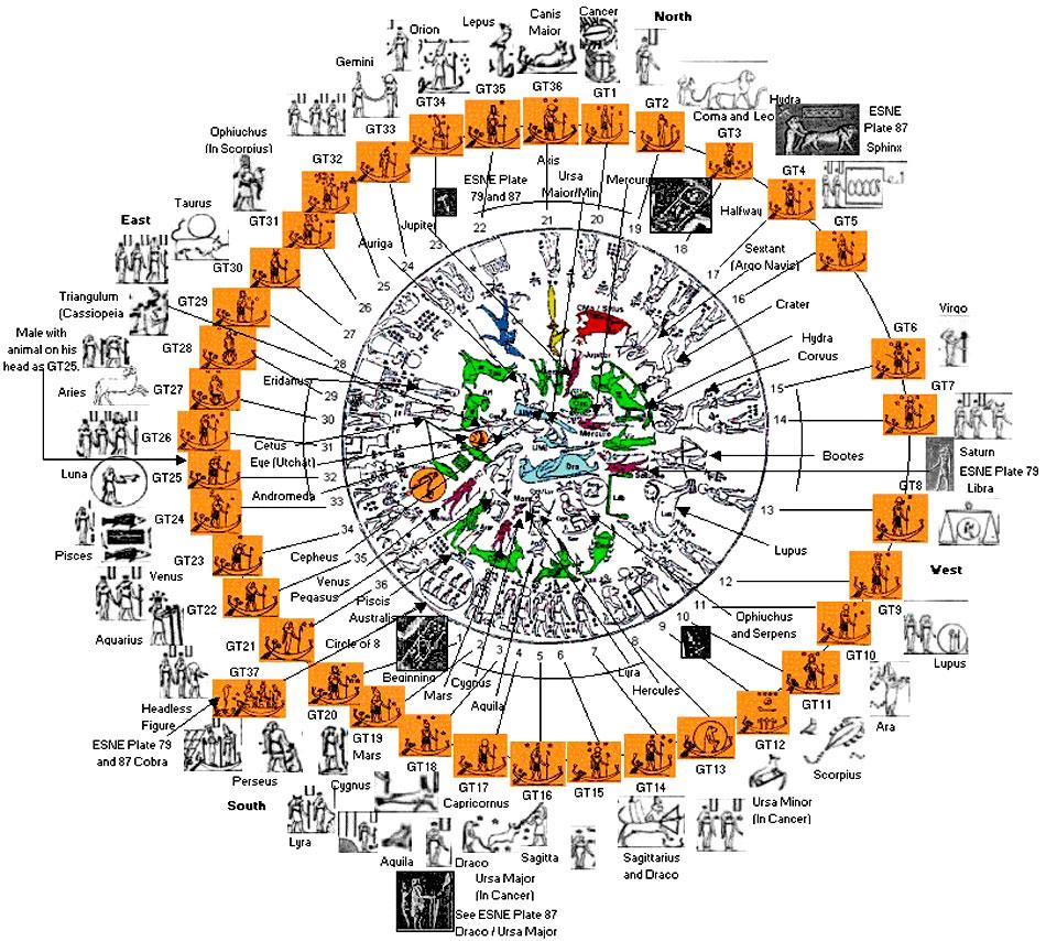 La profec a de ori n 02 - Orden signos zodiaco ...