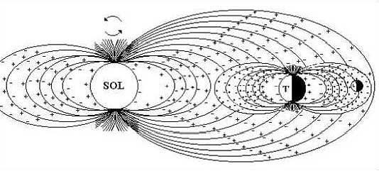 Resultado de imagen de Relación entre Magnetismo y gravedad