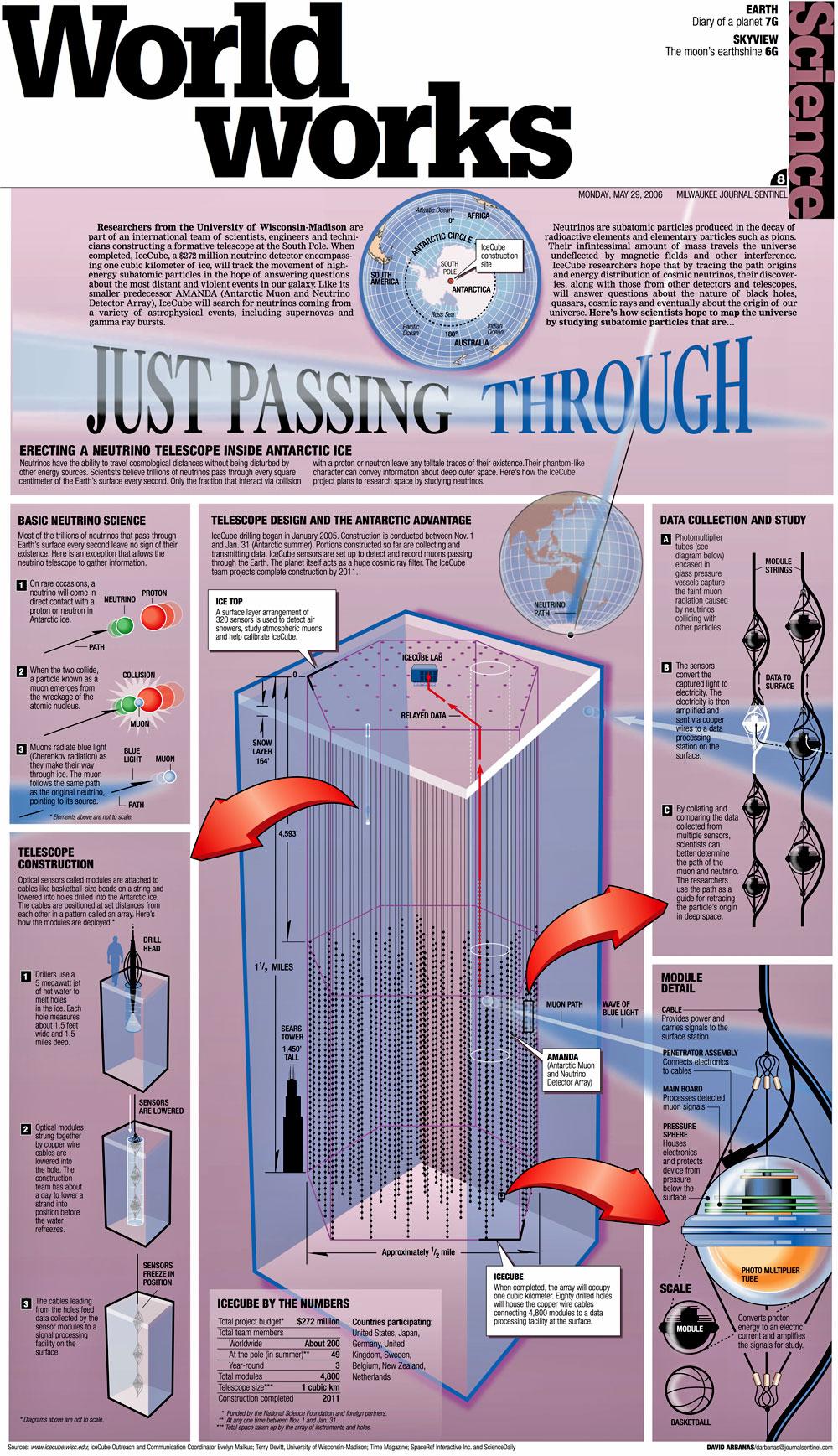 IceCube Neutrino Observatory - AMANDA ProjectIcecube Neutrino Observatory White Book