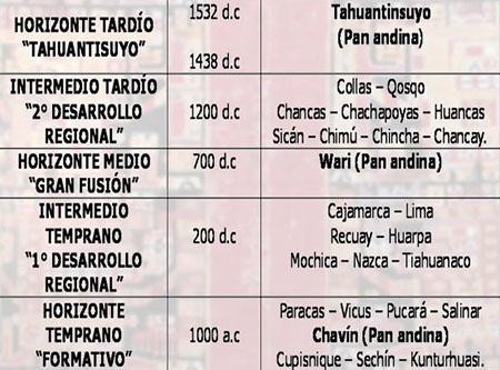 La otra Historia del Perú Historia_peru09