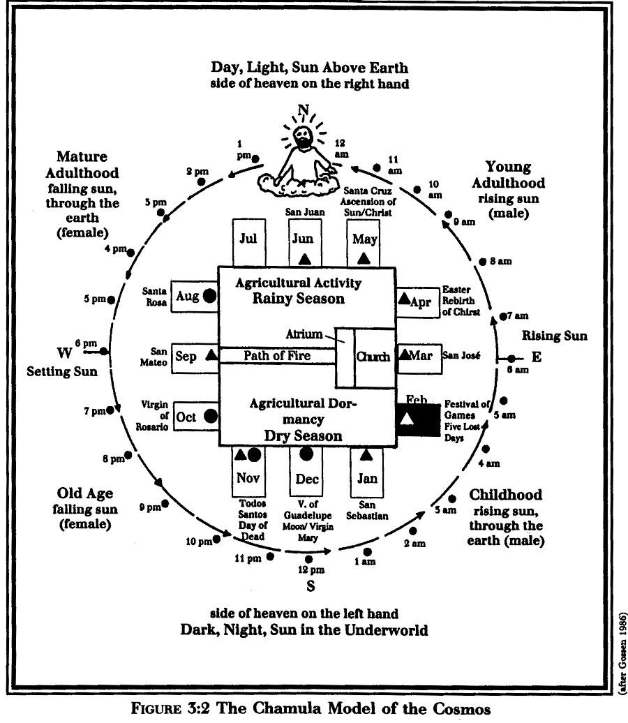 Why do the maya believe christ is the sun biocorpaavc Choice Image