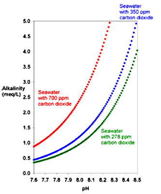 ph alkalinity and co2 relationship