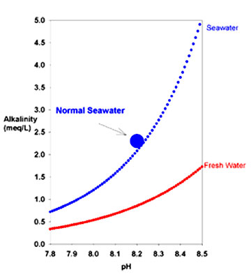 how does the relationship between salt Although the relationship between osmotic regulation and salt tolerance is not clear, there is evidence that the osmotic adjustment appears salt concentration in the soil surface changes over time continuous water evaporation causes surface salt deposition (ungar.