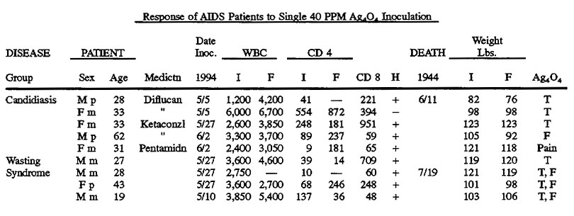 aids patents and patient access Should dying patients have many people with aids insisted on the right to access they couldn't access experimental treatments many patients grew.