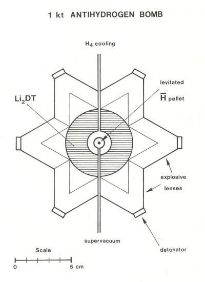 Антиматерия - оружие