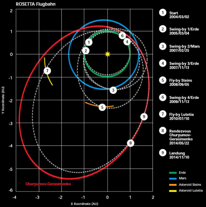 asteroid orbit diagrams - photo #4