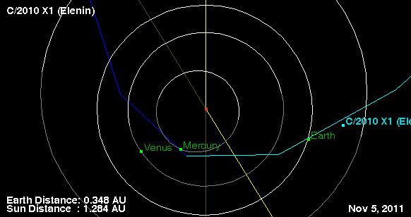 Is Comet Elenin a Brown Dwarf Extinguishing Earth in ...