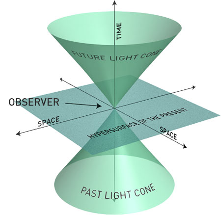 Consciousness and The New Physics