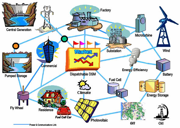 Global Smart Grid Technocracy Endgame