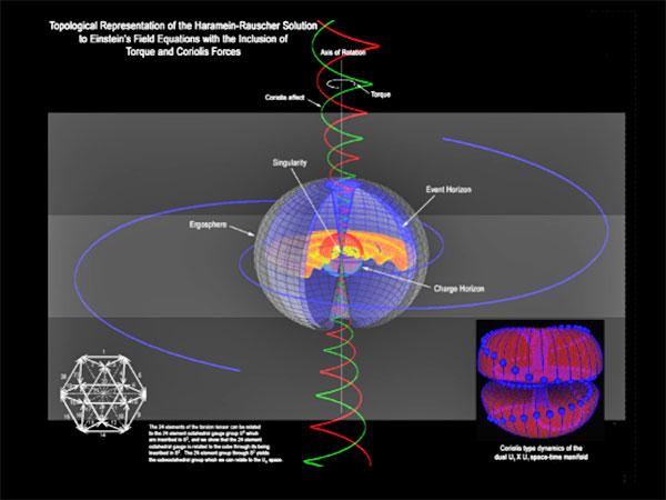 resonance project