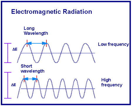 the difference between frequency wavelength and amplitude relationship