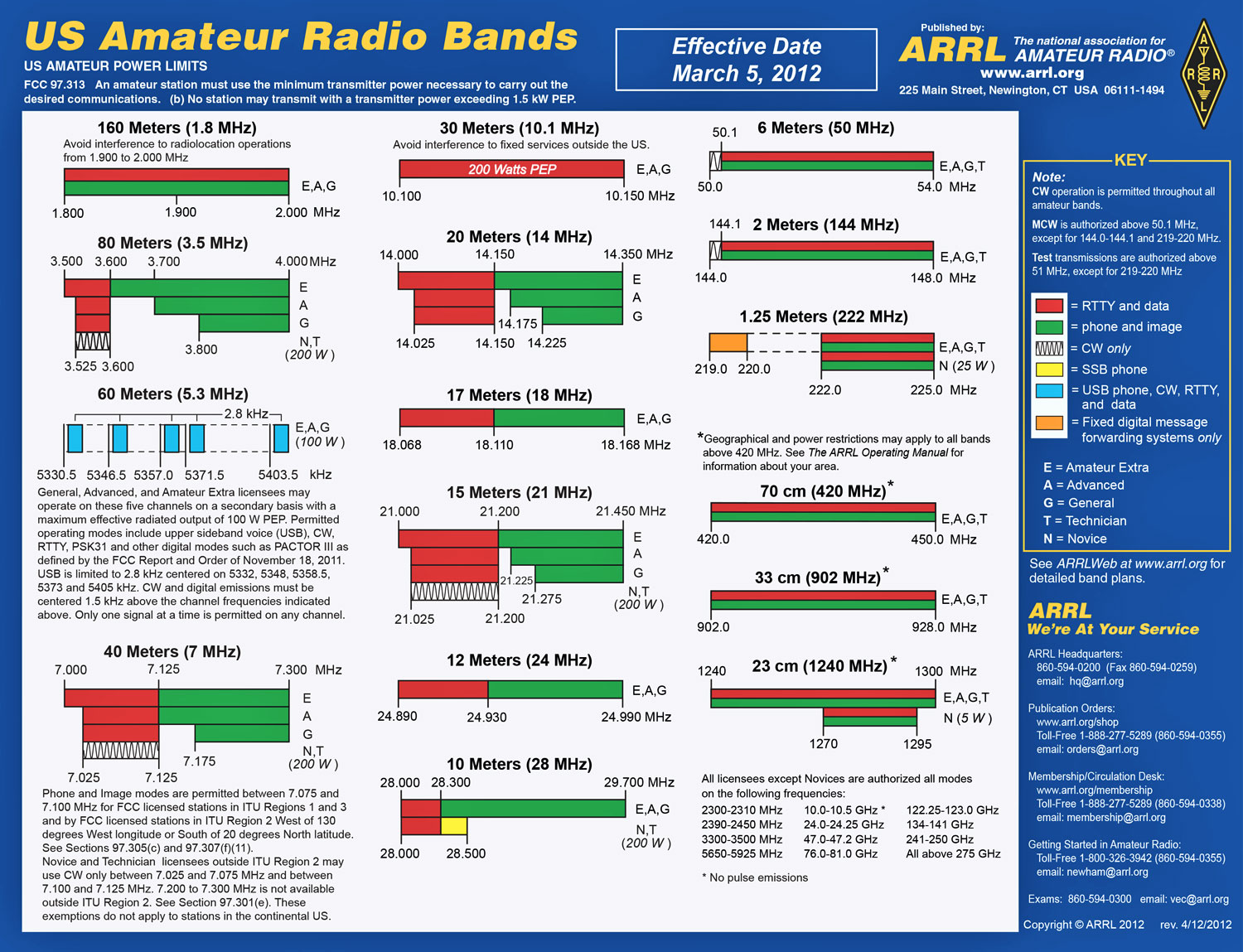Why You Should Consider Ham Radio for Communications ...