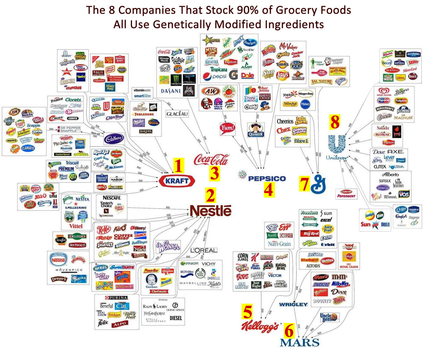 We Need To Ban Brands From The 8 Biggest Food Companies In The World Who Use Gmo