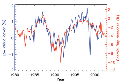 Ciencia_globalwarming on Marsh Nuclei