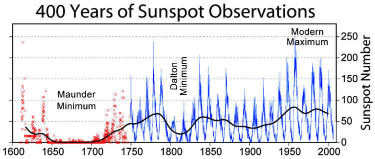NASA Study Acknowledges Solar Cycle, Not Man, Responsible ...