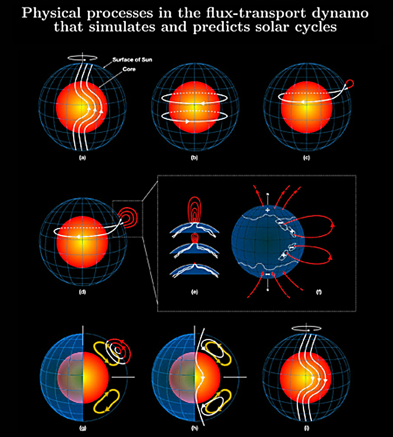 New Solar Research Reinforces Key Aspects Of