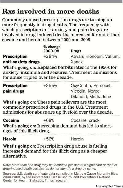 Prescription Drug Deaths Now Outnumber Traffic Fatalities ...