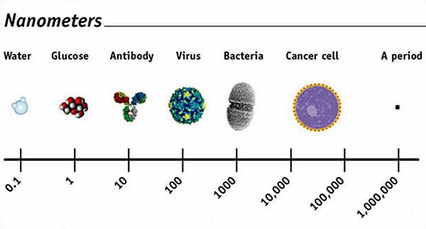 The promise of nanotechnology