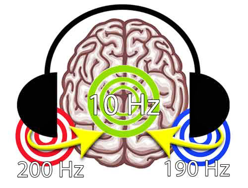 Serotonin production frequency