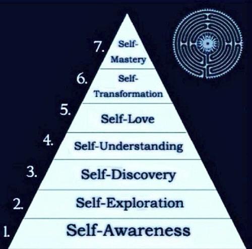understanding self perception