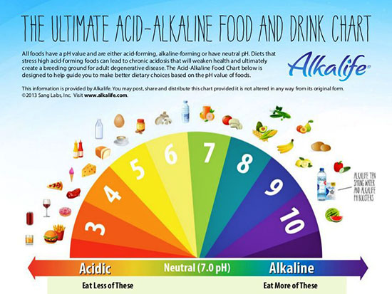 Can An Alkaline Diet Successfully Treat Cancer Signs