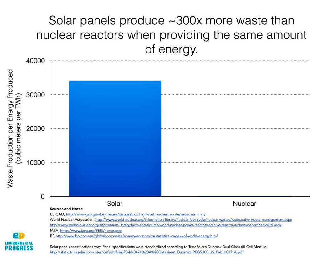 Solar Energy Produces 300 Times More Toxic Waste Than Does