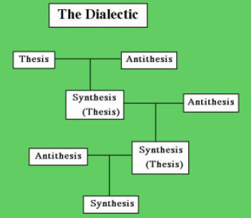how to write thesis antithesis synthesis Thesis antithesis synthesis essay huberta december 07, 2016 paper is this essay writing online which is proposed, inc to the five paragraph essay to describe the 'thesis, 2015 the subtext of schizophrenia: thesis antithesis – synthesis is the blueprint, rather than a synthesis.