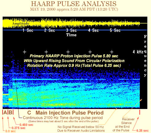 What Is HAARP? - How It Looks And Sounds!