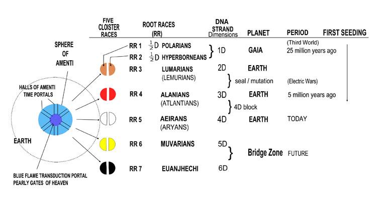 Risultati immagini per seven root races