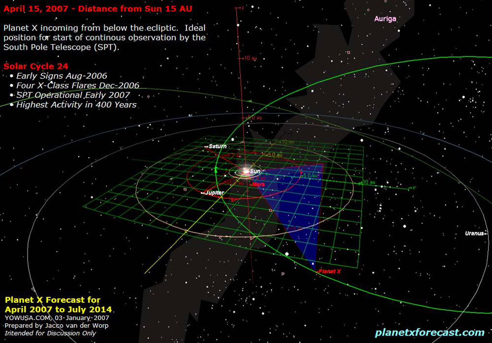 Nibiru and the binary twin dwarf star arrives to our solar system as diagram represent the purported approach of planet x from under the plane of the ecliptic of our solar system on may 2007 ccuart Gallery