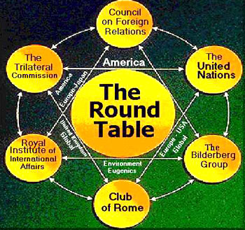 Council of Foreign Relations (CFR)