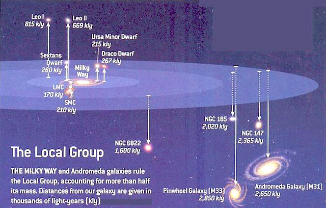 The Virgo Supercluster / The Milky Way