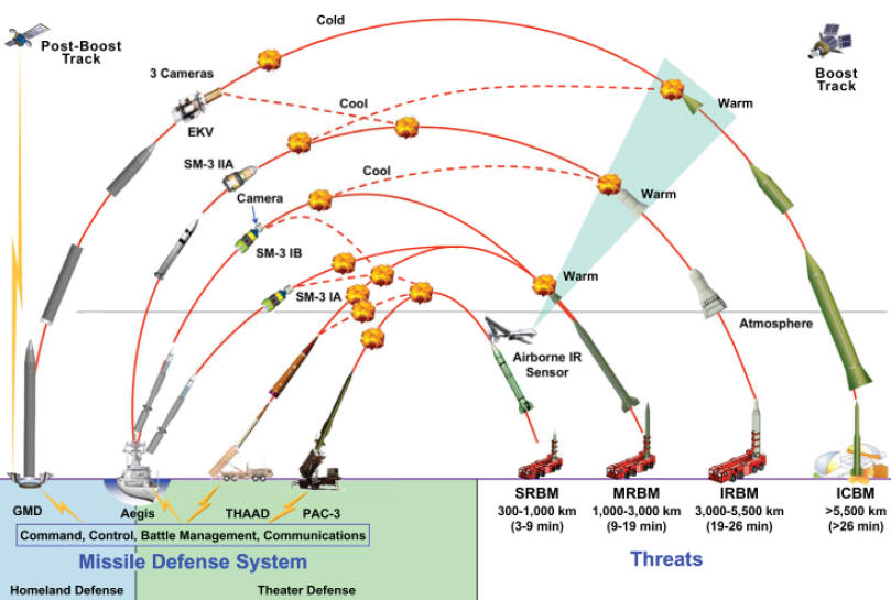 Resultado de imagen para Defensa antimisiles + economia