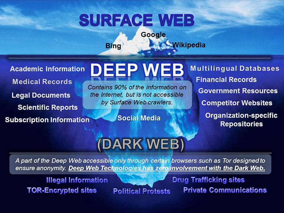 How the deep web works ccuart Image collections