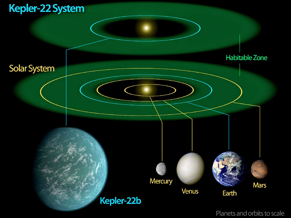 Nasa Telescope Confirms Alien Planet In Habitable Zone