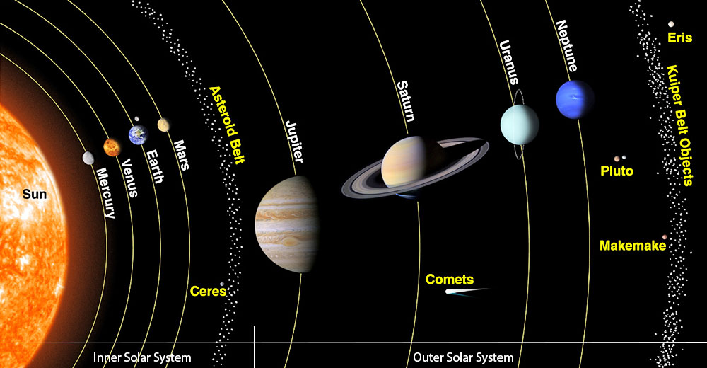 Learn about the solar system and planets