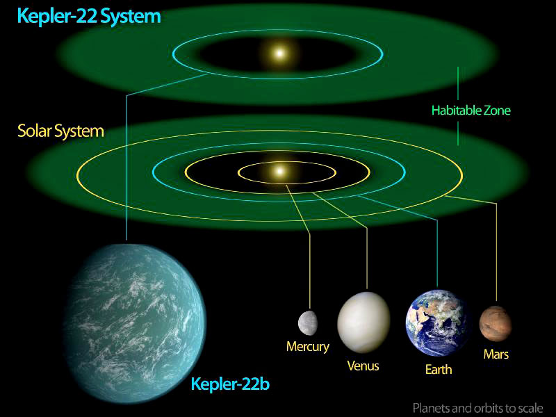 Kepler Confirms First Exoplanet In Habitable Region