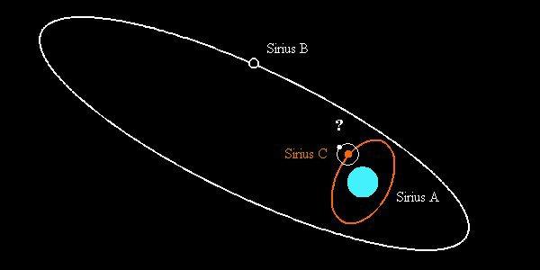 Sirius A Triple Star System
