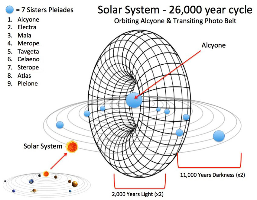 We Passed the Precession of the Equinox and have Entered ...