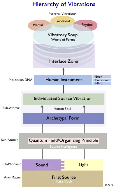 Hierarchy of Vibrations
