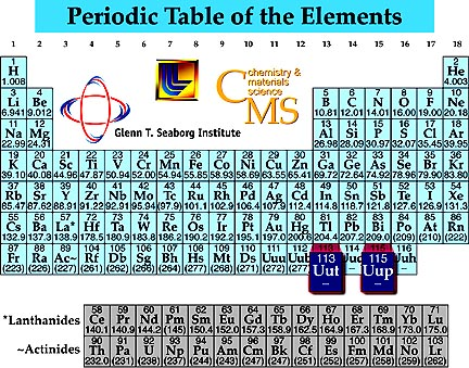 Scientists create and add elements 113 and 115 to periodic table urtaz Gallery
