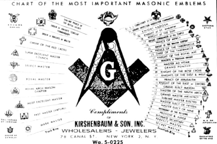 Chart of Masoni... Freemasons Symbol Meaning